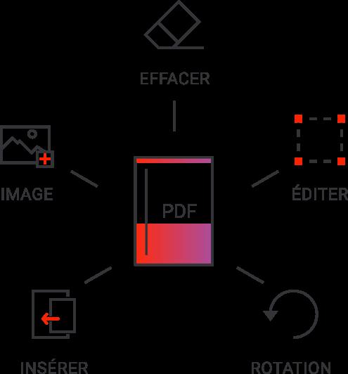 Crea e trasforma i tuoi file PDF con un clic